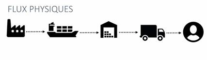 Flux physique, Supply Chain, logistique